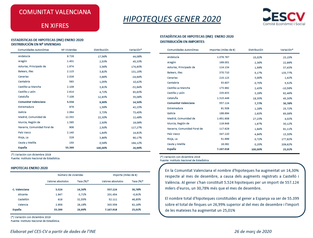 HIPOTEQUES GENER 2020